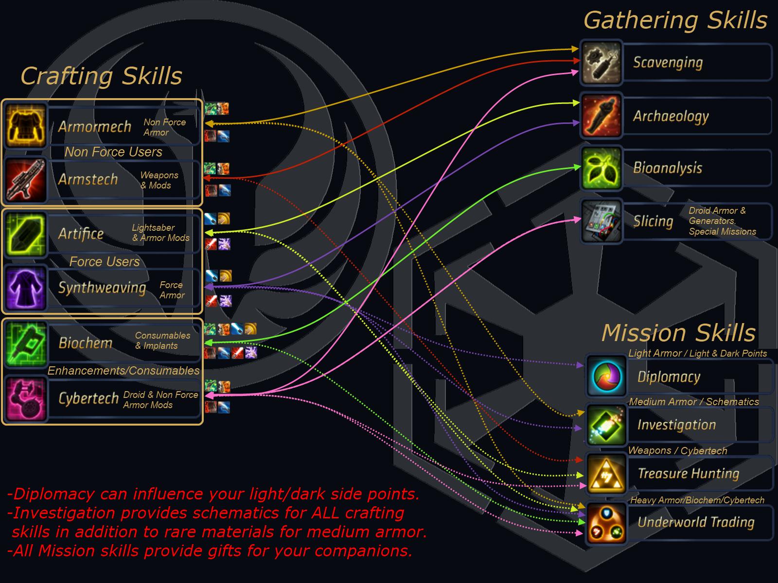 Guild Wars  Crafting Marauder Armor